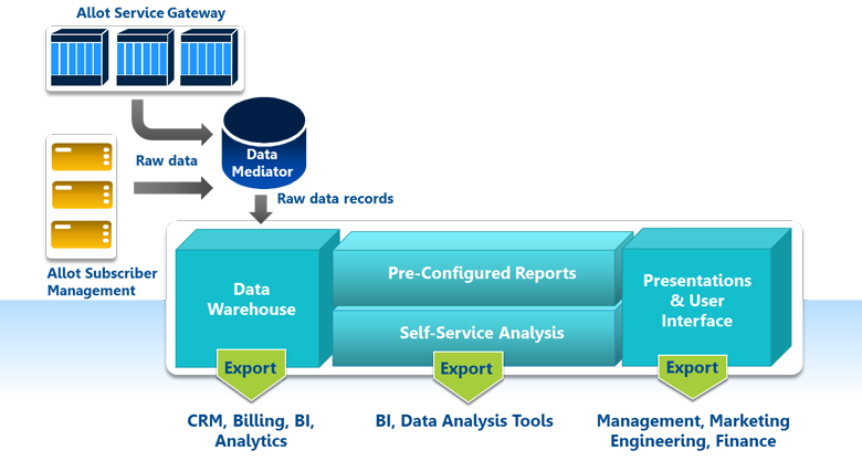 Allot ClearSee provides an exceptionally rich, accurate, and accessible Data Source for telco analytics.