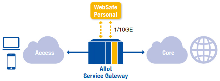 Allot WebSafe Personal may be deployed on blades in the platform (shown) or externally