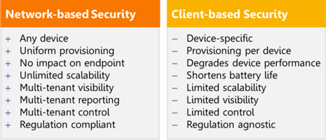 Network based security against Client based security